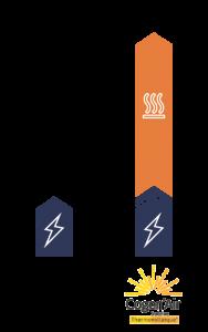 comparatif panneau solaire perfect ici nous avons un comparatif des deux panneaux solaires avec. Black Bedroom Furniture Sets. Home Design Ideas