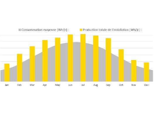 graphique illustrant la consommation moyenne et la production totale de l'installation